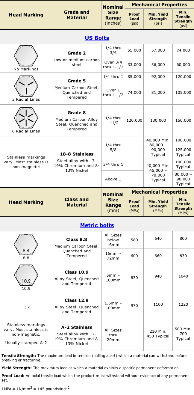 The Charts Below Will Give You Difference Between Grade 8 And 18 Or 304 Stainless Second Chart Is From Marine Guide For Bolts